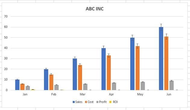 Error bars (percentage)