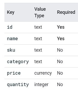 Item Data google analytics