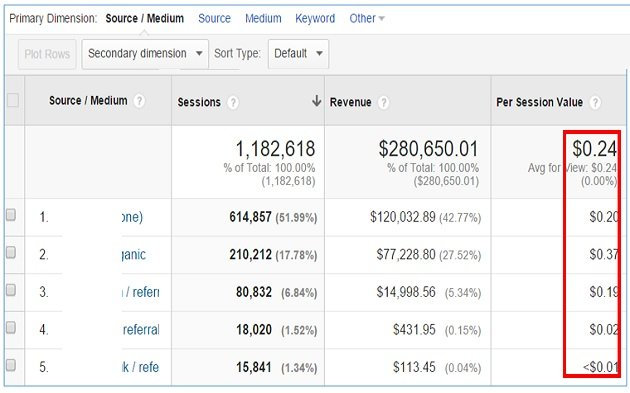 Per Session Value google analytics