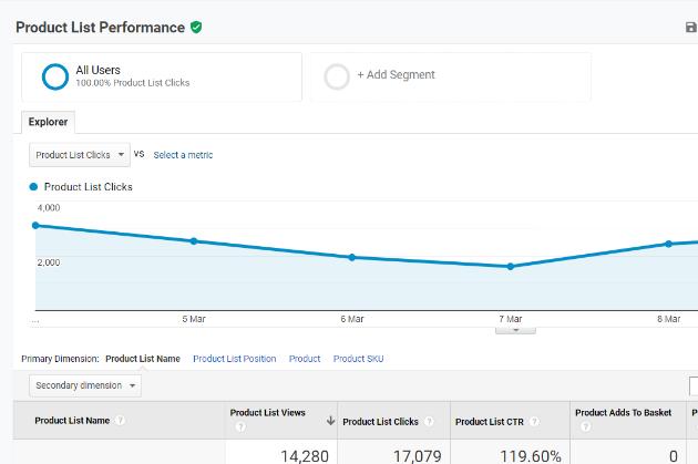 Product List Performance google analytics