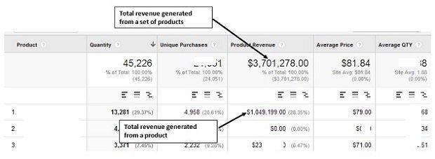 Product Revenue google analytics