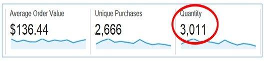 Quantity google analytics