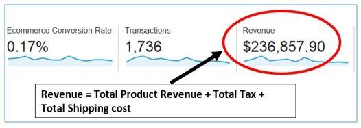 Revenue google analytics