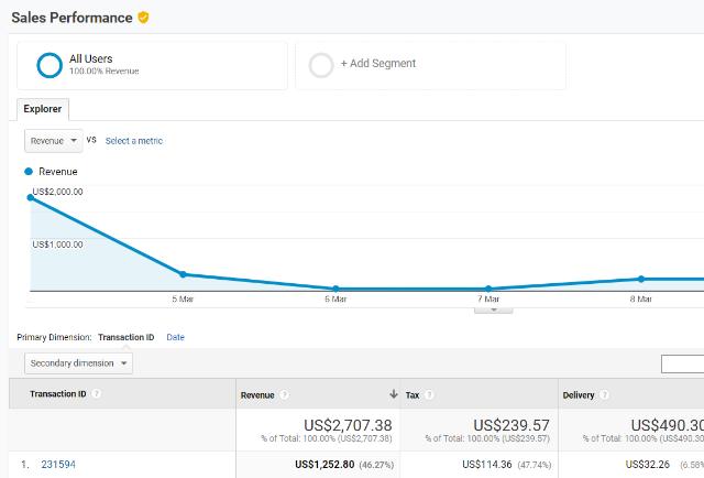 Sales Performance Report google analytics