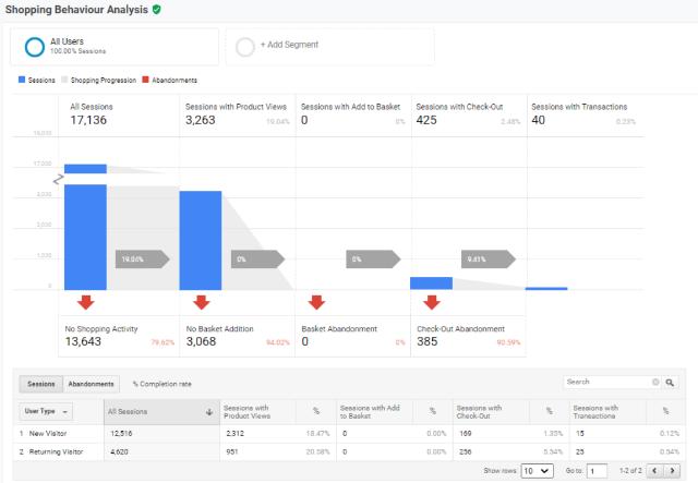 Shopping Behaviour Analysis report google analytics