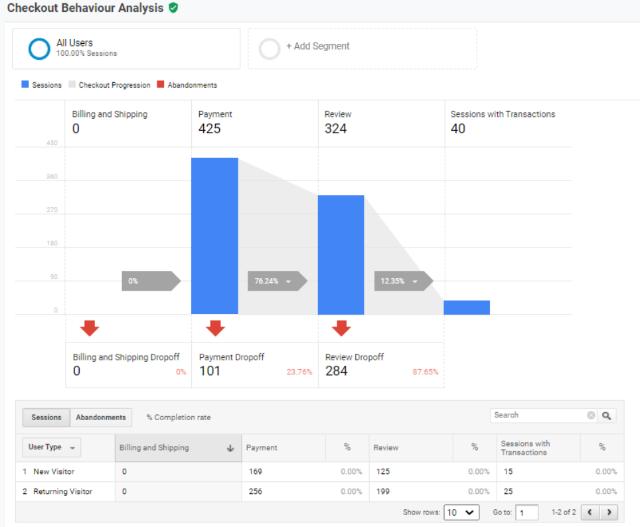 The Checkout Behaviour Analysis report google analytics