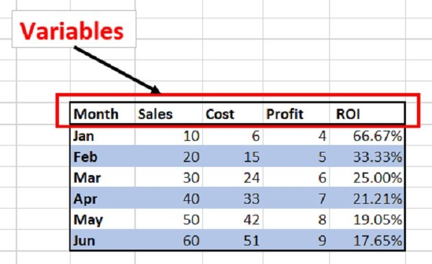 This data table has got five variables