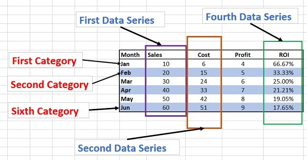 This data table is made up of categories and data series