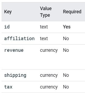 Transaction Data google analytics