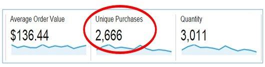 Unique Purchases google analytics
