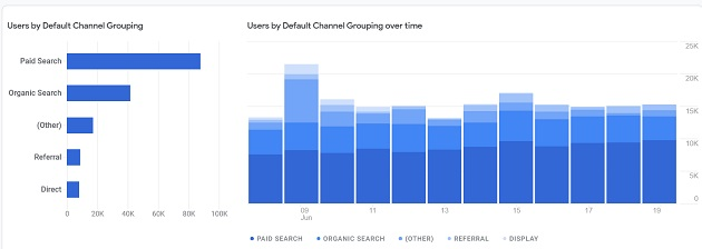 Users by Default Channel Grouping