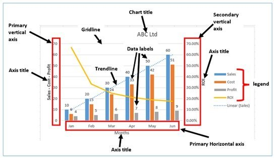 The anatomy of an Excel chart