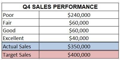 bullet chart data table
