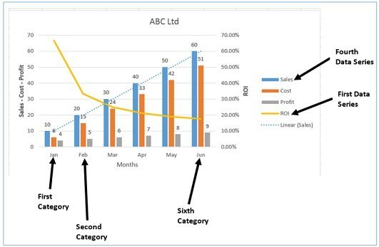 In Excel, categories are plotted on the horizontal axis and data series are plotted on the vertical axis