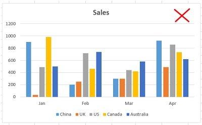 clusterd column chart contains five data series
