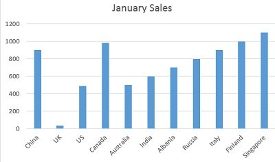 column chart which just compares the sales performance of various countries