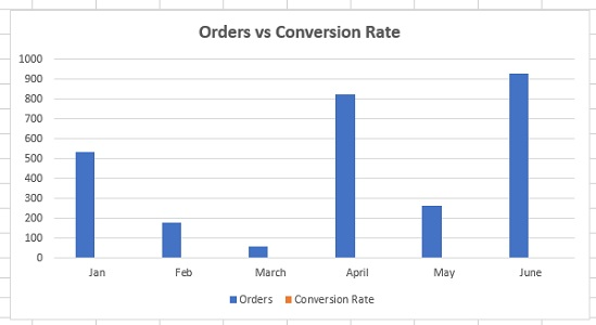 compare data excel orders conversion rate
