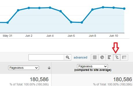 compare to site average