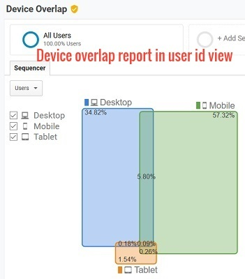 device overlap report in user id view
