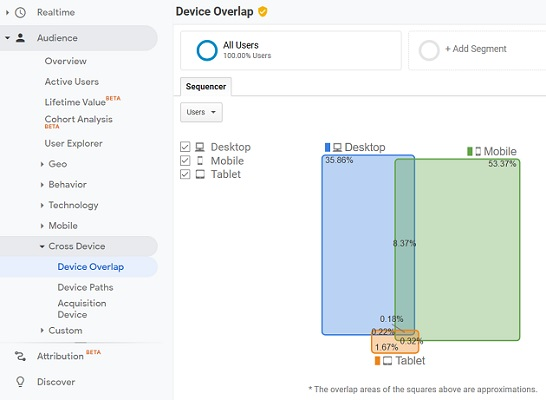 device overlap report user id view