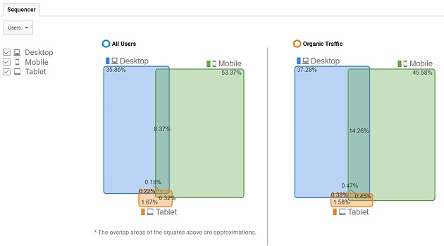 device overlap report user id view2