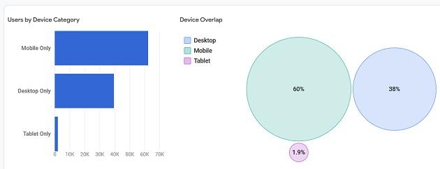 device overlap report