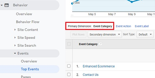 event category dimension