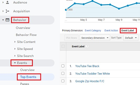 values of Event Label in Google Analytics