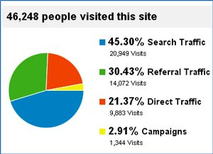 following pie chart shows the breakdown of website traffic sources