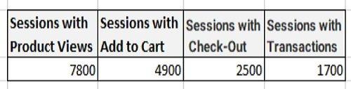 funnel chart shopping behavior analysis data table