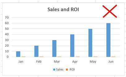 in the chart 'Sales and 'ROI have different units of measurement.
