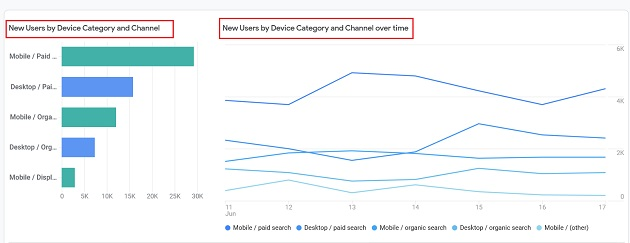 new users by device category2
