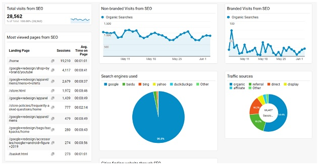 example of a tactical KPI dashboard