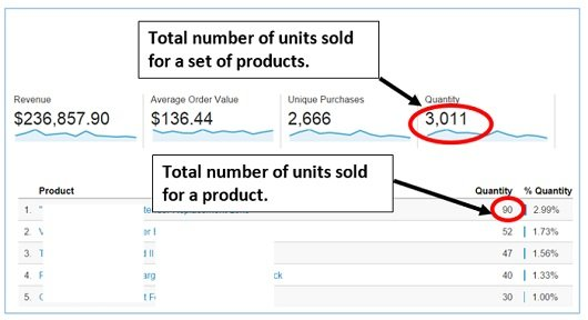two categories of quantities in Google Analytics