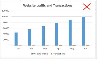 website traffic and transactions chart