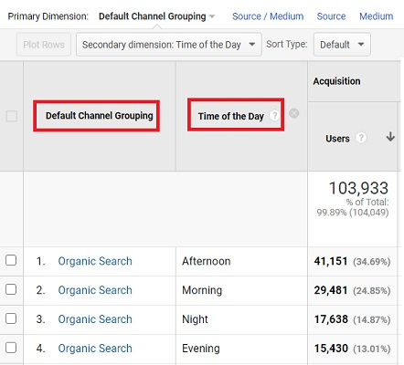 default and custom channel grouping