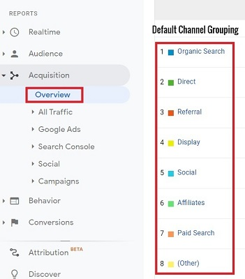 google analytics default channel grouping,