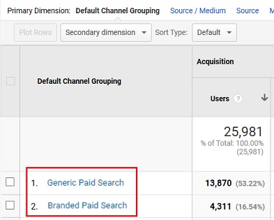 generic and branded paid search channels2