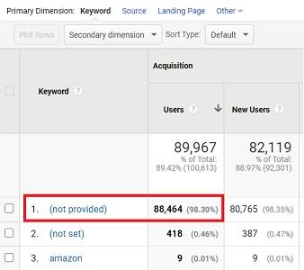 not provided keywords google analytics 1