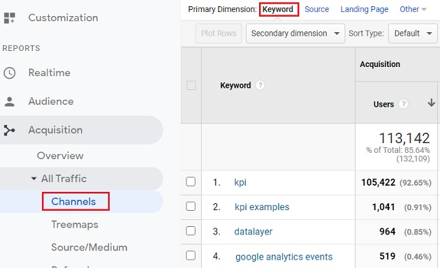 unlock not provided keywords data 1
