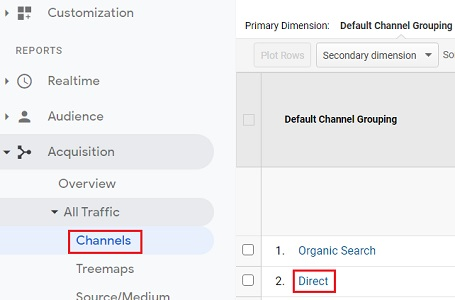why direct traffic high direct traffic as channel