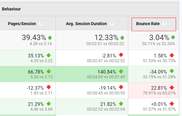 Channels Bounce rate