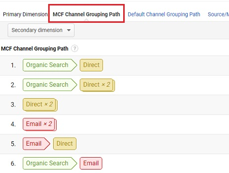 MCF channel grouping path