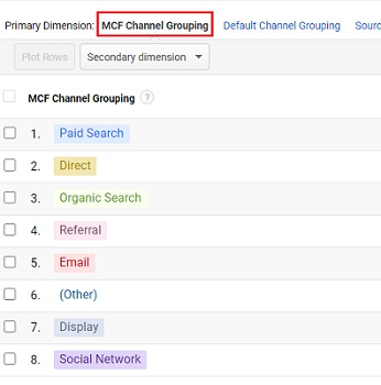 default MCF channel grouping 1