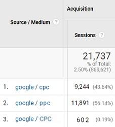 report google ads traffic 2