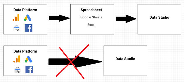 Data Studio is not meant for data manipulation