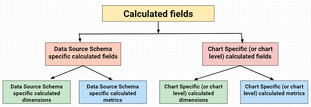 Types of Google Data Studio calculated fields