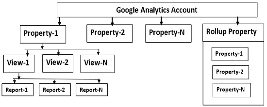 cross domain tracking google analytics rollup property