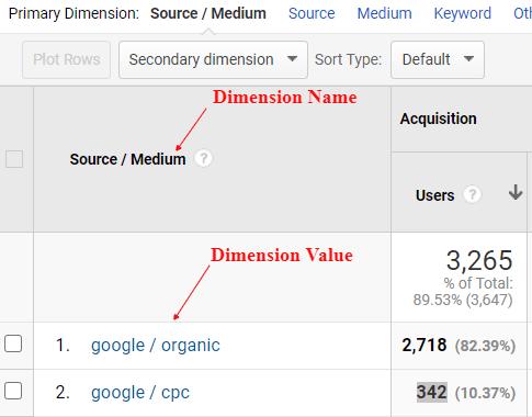 ga dimensions metrics cpc