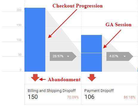 ga enhanced ecommerce tracking checkout progression